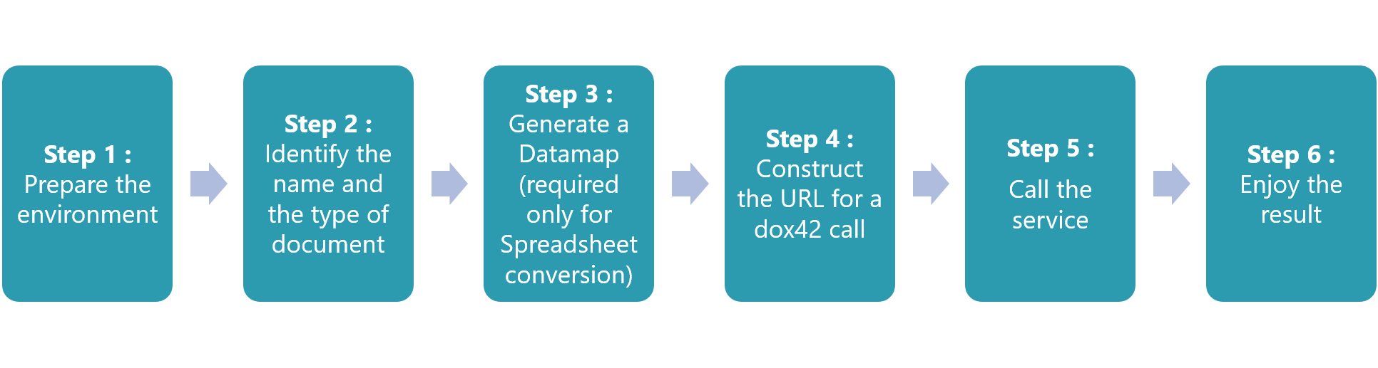 """dox42 in a Sharepoint / Nintex environment : PDF conversion through the REST services"""